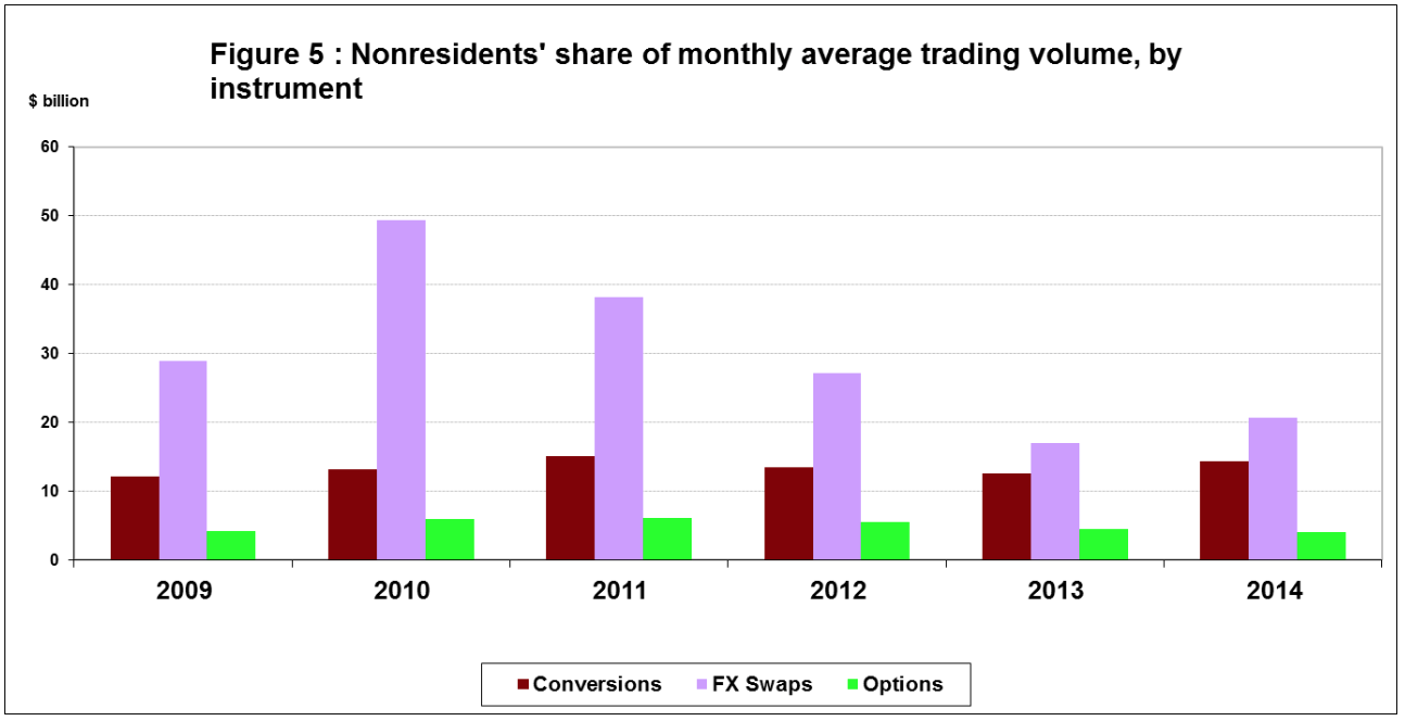 Non-Residents Share Average Monthly Volume