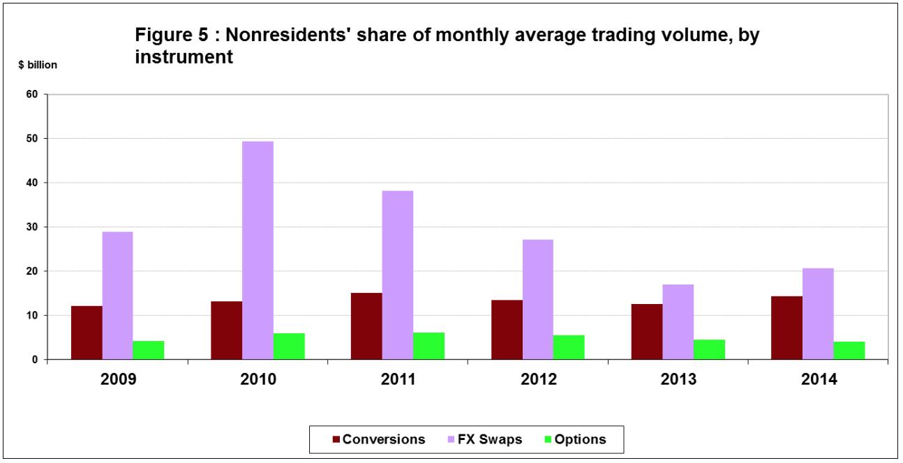 Average monthly return forex