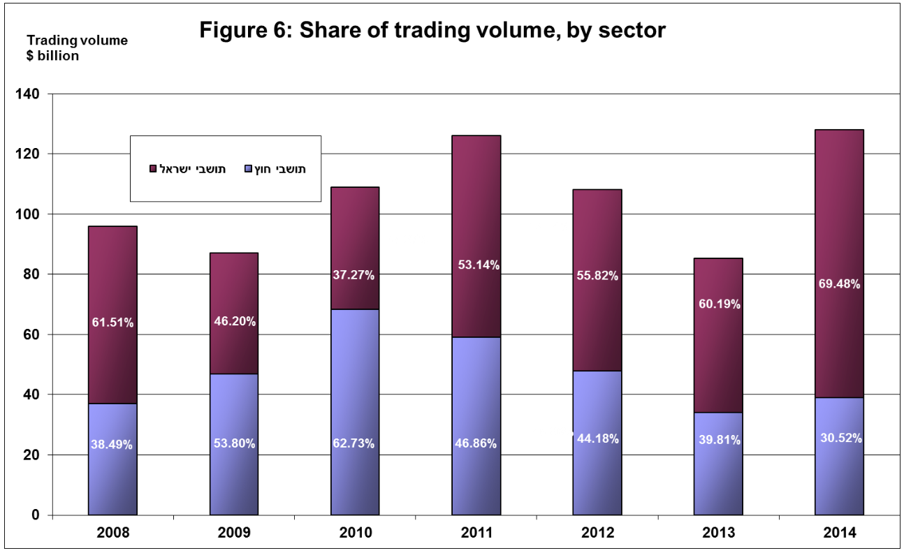 share_of_trading_volume_by_sector