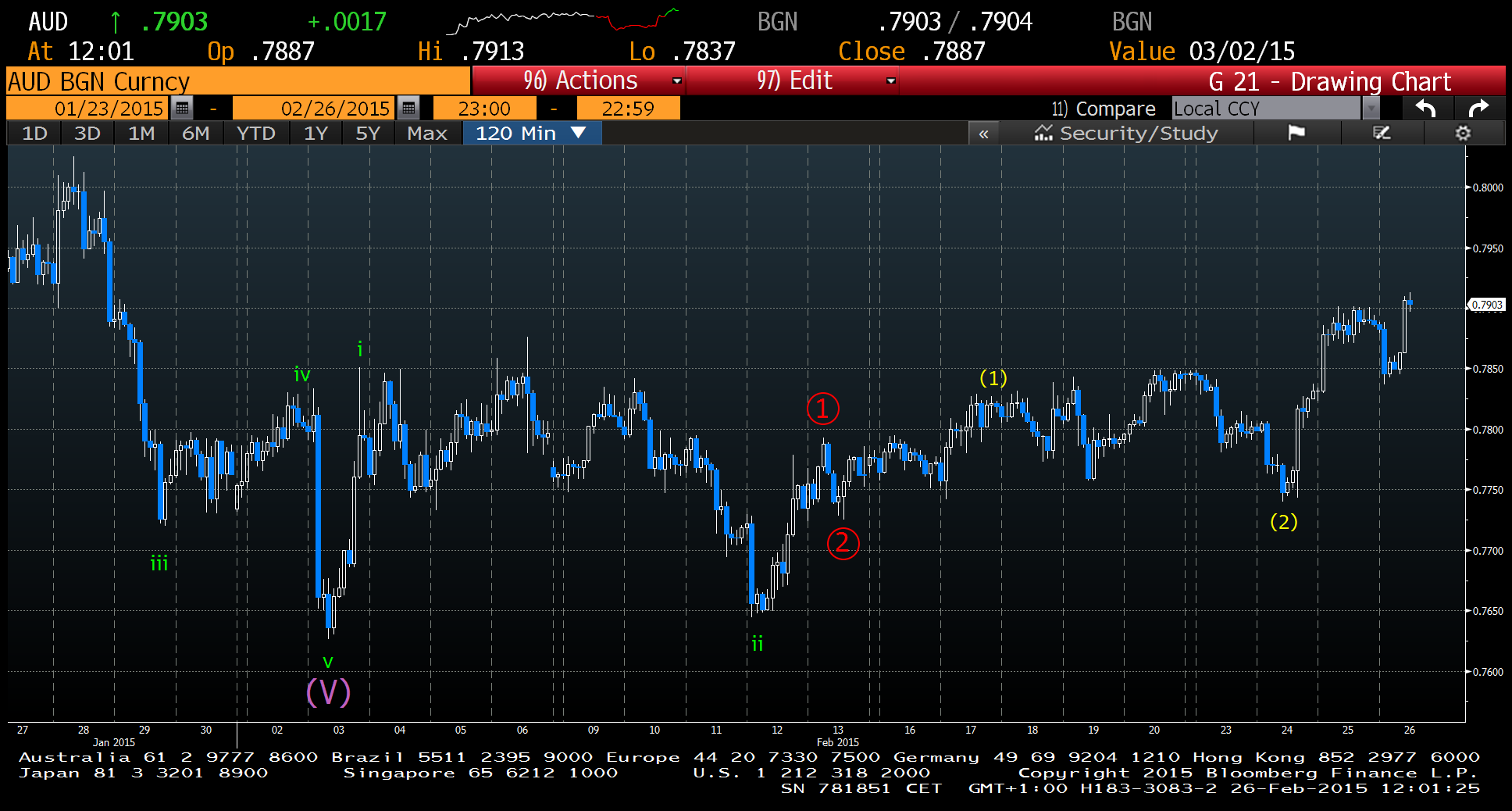 AUD 2 Hourly  Source: Bloomberg Charts