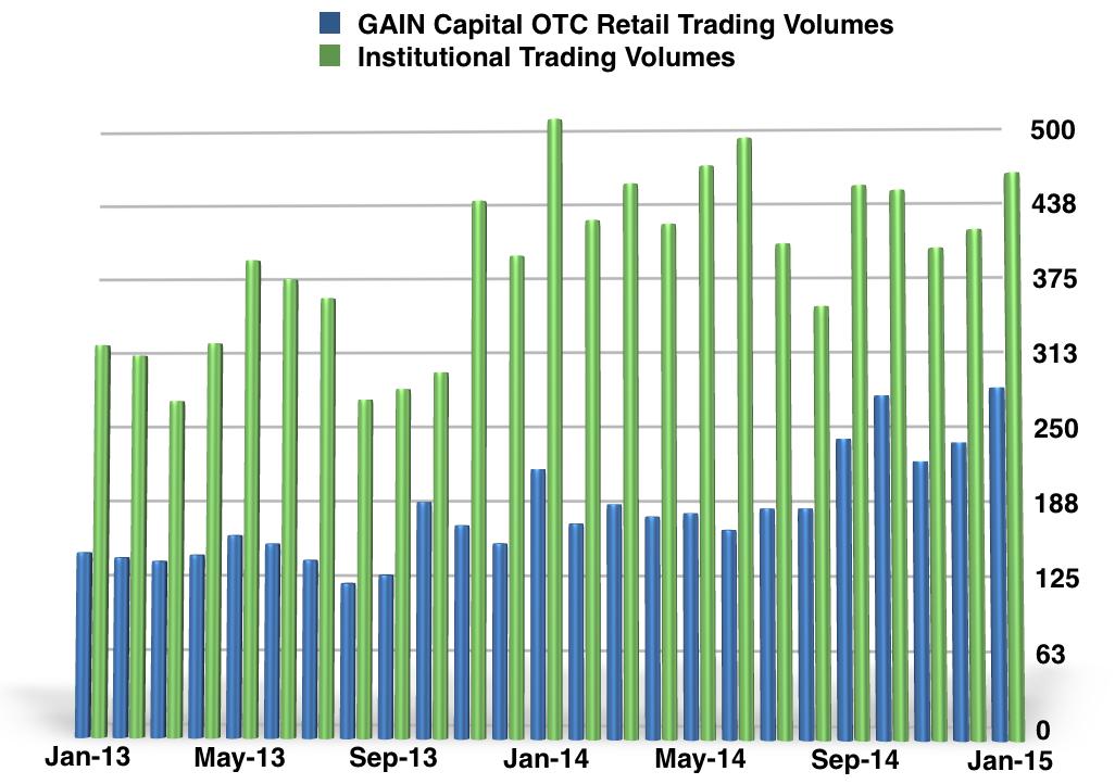 GAIN_Capital_Volumes_Jan_2015