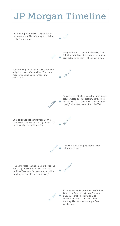 JP Morgan timeline-01