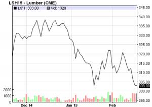 Lumber chart Source NASDAQ