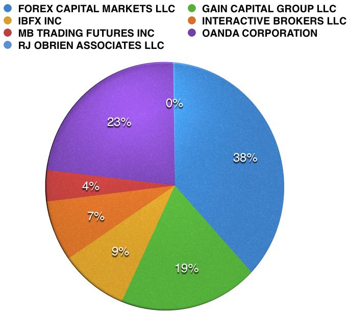 Market_Share_Chart