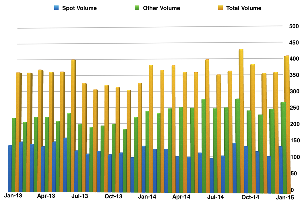 Thomson_Reuters_January_Volumes