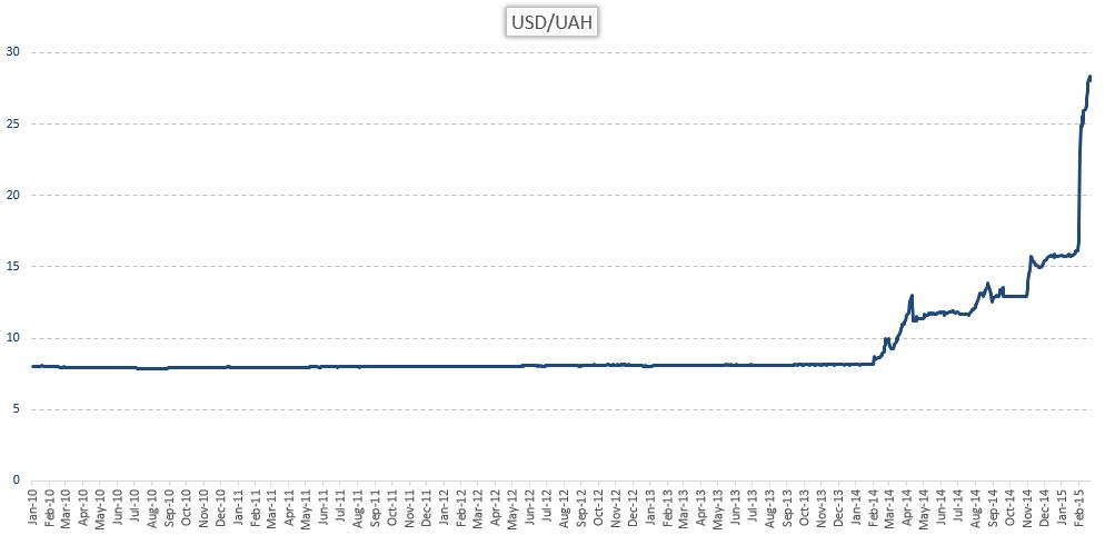 UAHUSD exchange rate