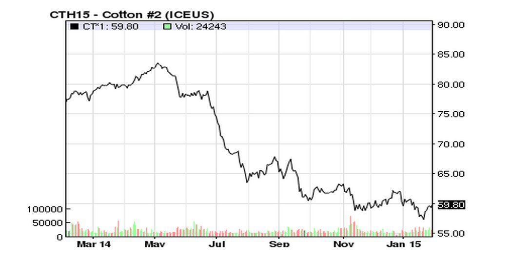 Brent oil forexpros