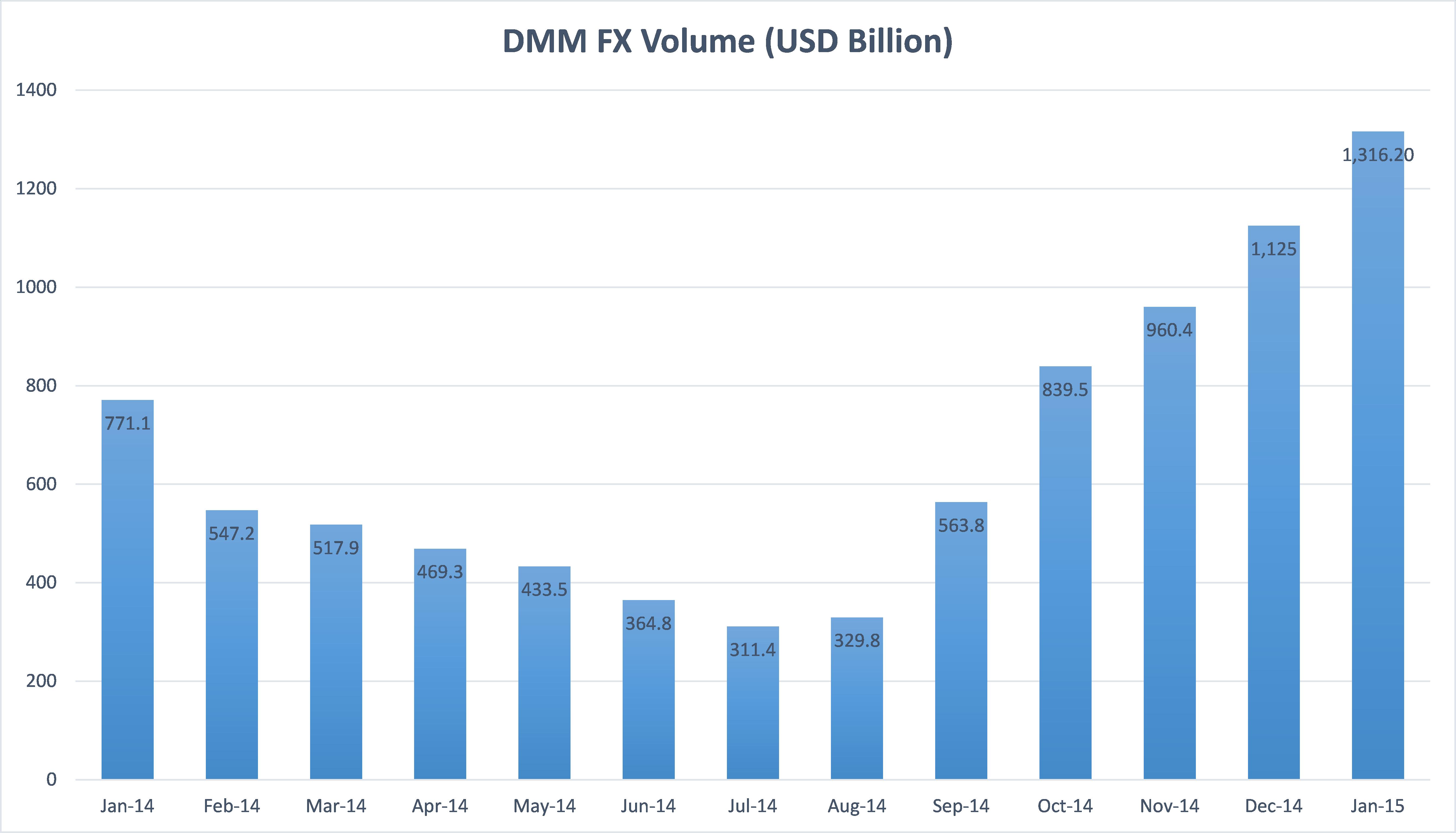 Top forex brokers by volume
