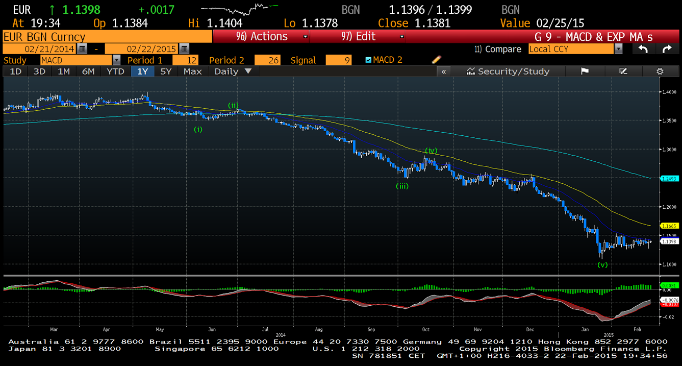 euro usd daily bloomberg chart terminal