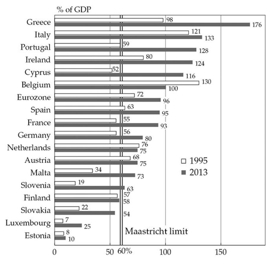 European Countries Debt to GDP Ratio, Image courtesy of Oxford Press