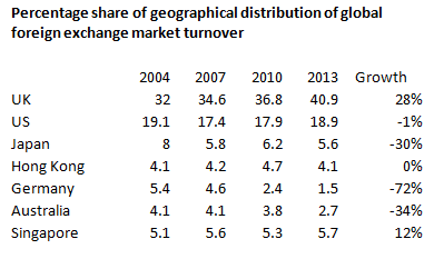 fx-global-market-share