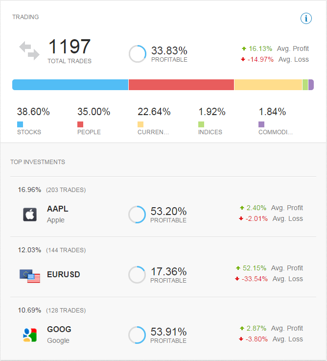new-stats-trading