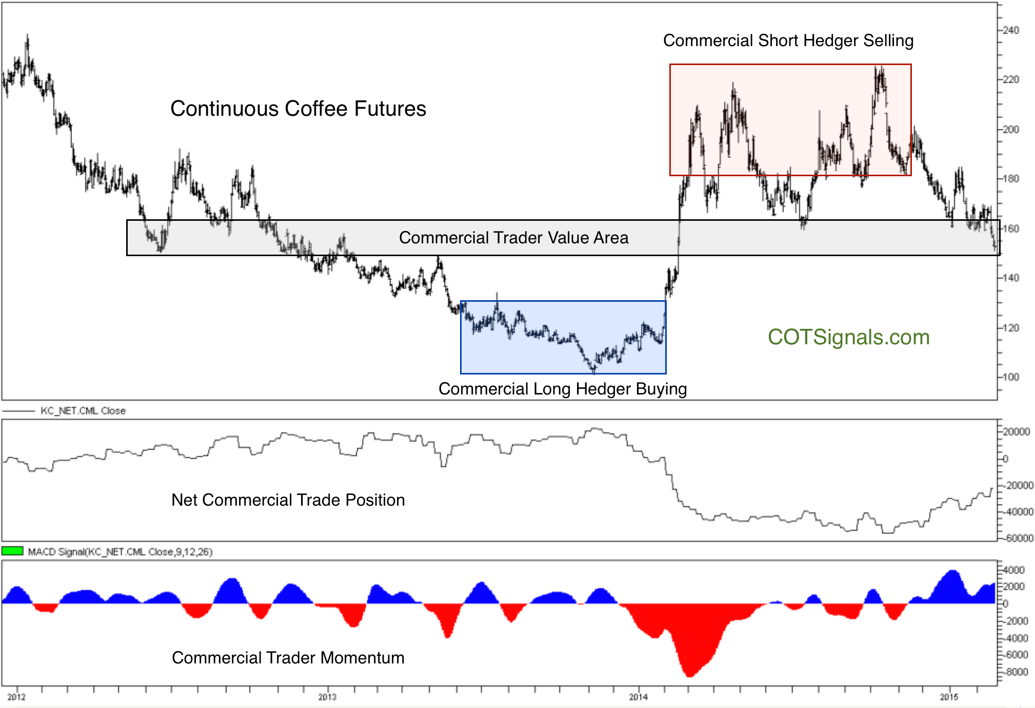 Long Term Coffee Chart