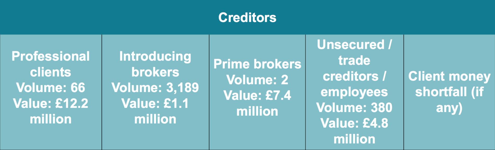 Alpari_UK_Creditors