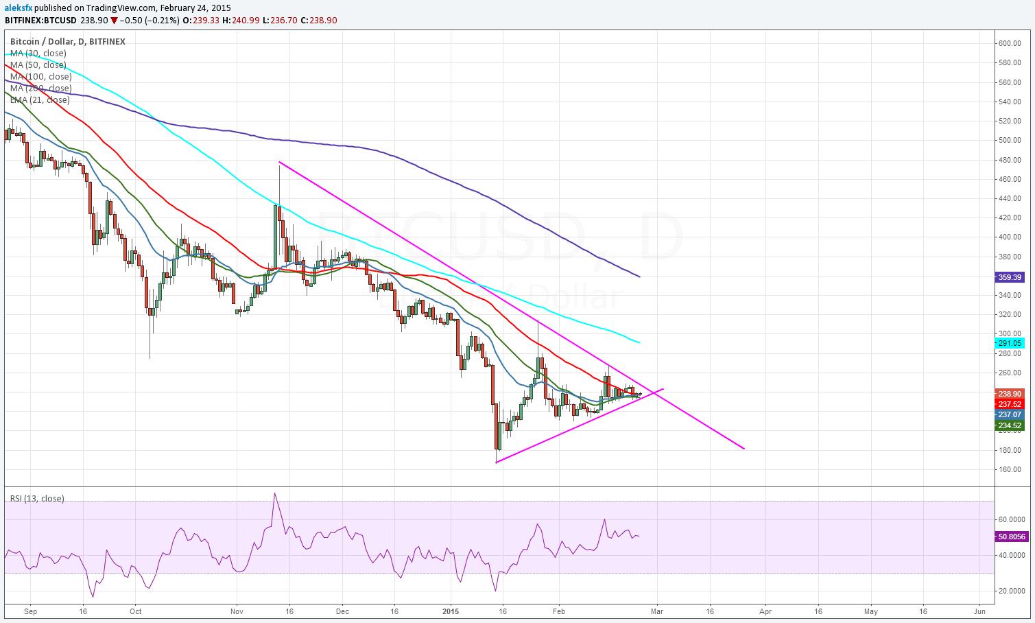 Btc Usd Chart Source Tradingview