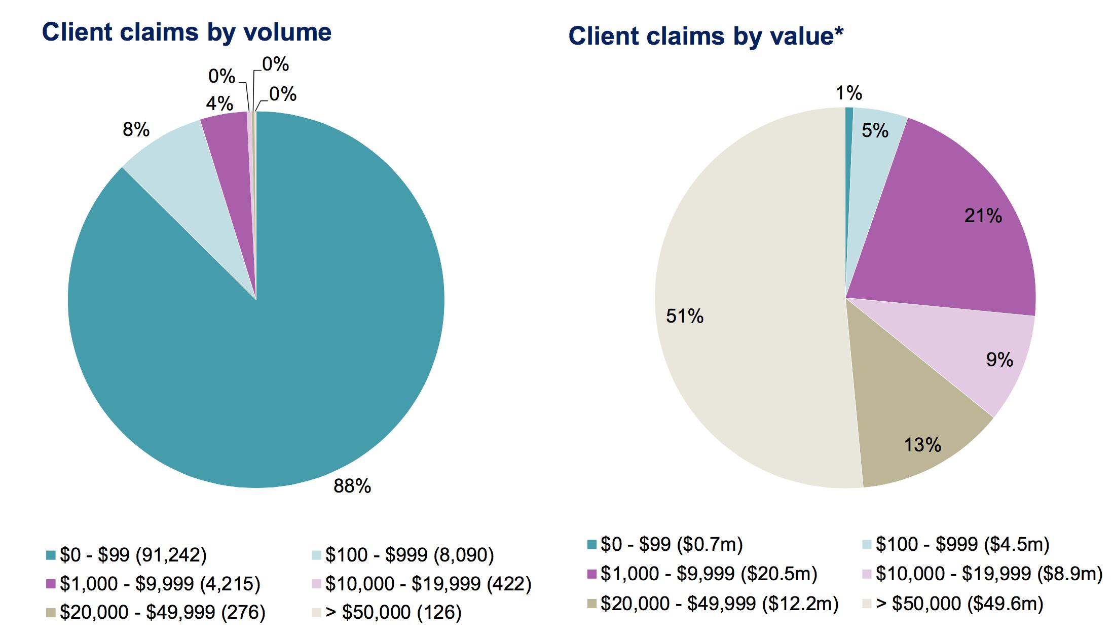 Alpari UK Client Claims Structure