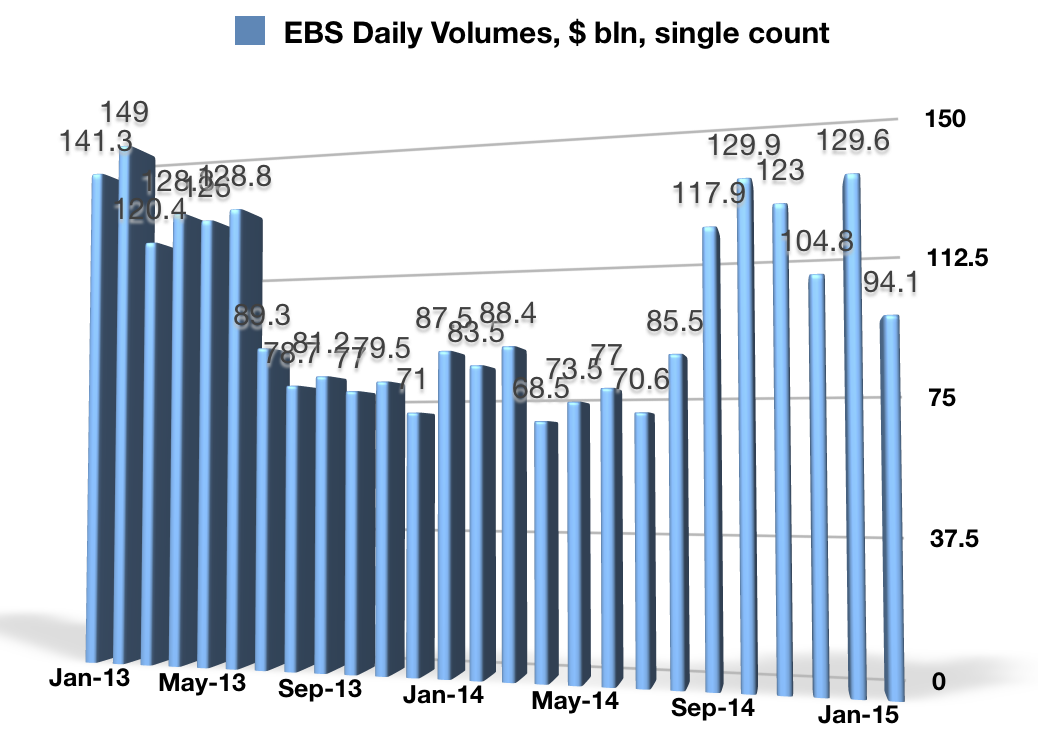EBS_Volumes_Feb_2015