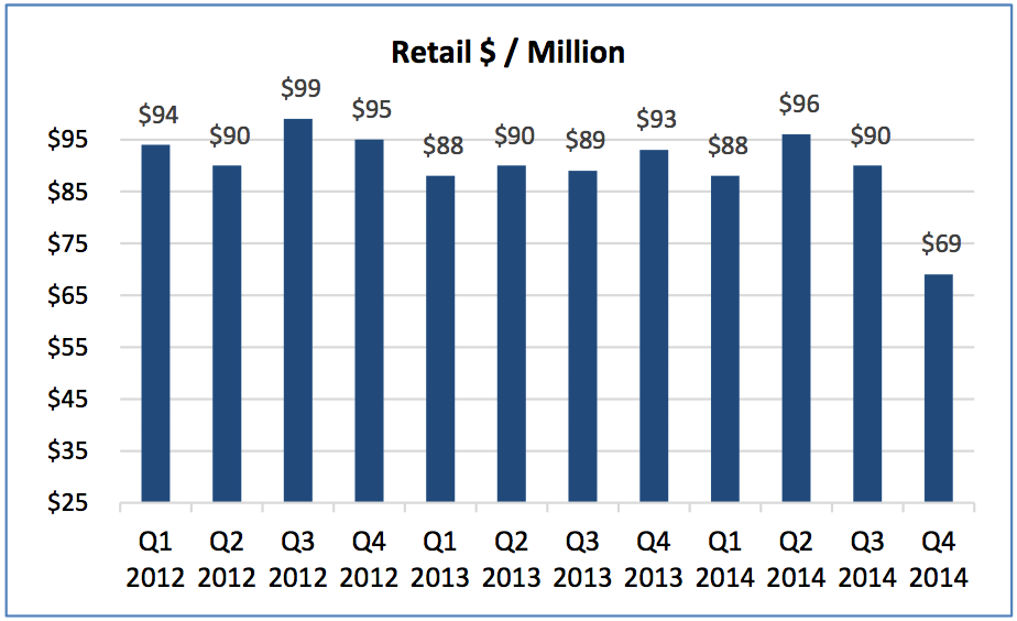 FXCM_Retail_Revenues_Per_Million