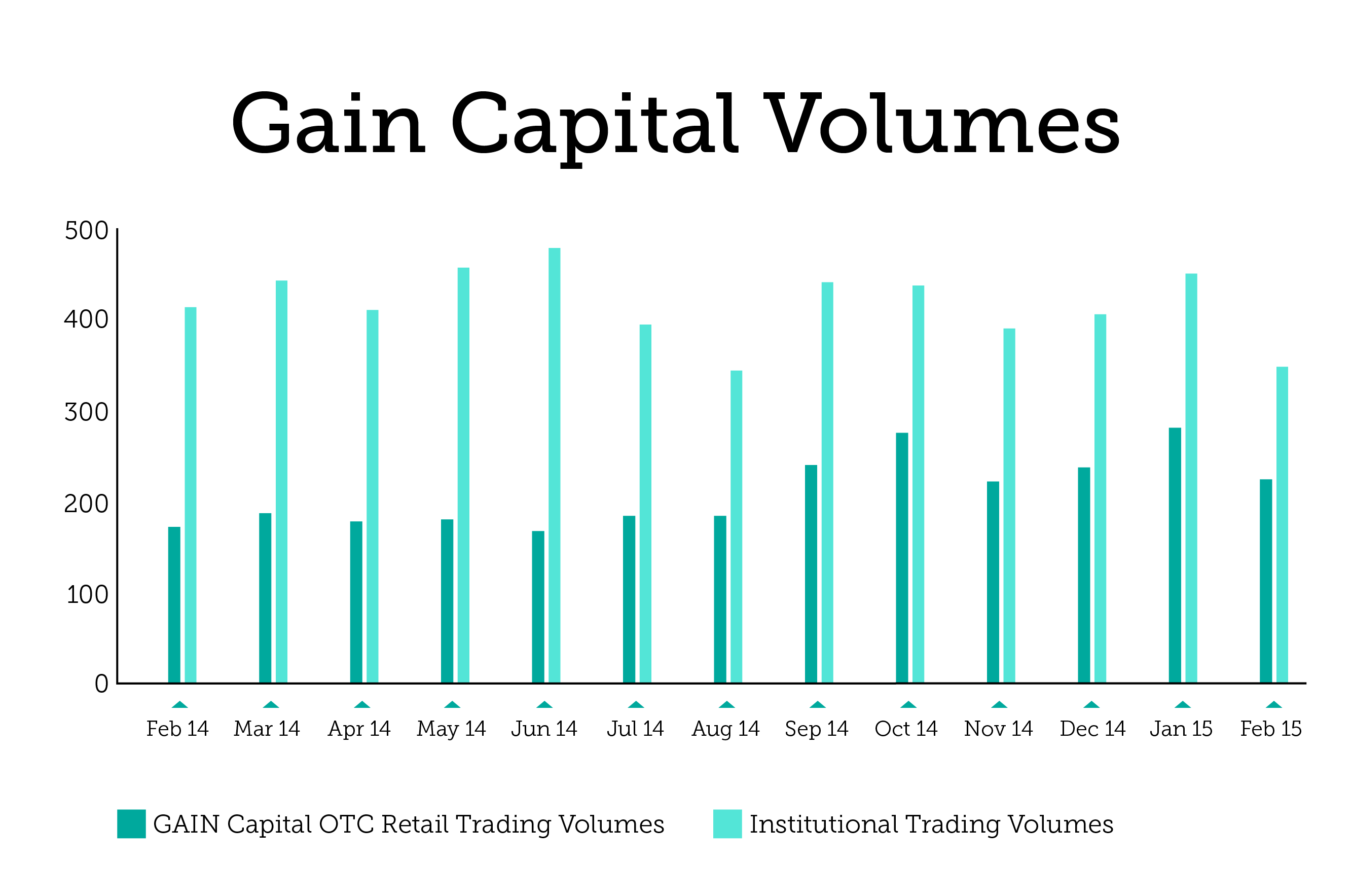 GAIN_Capital_Volumes-01