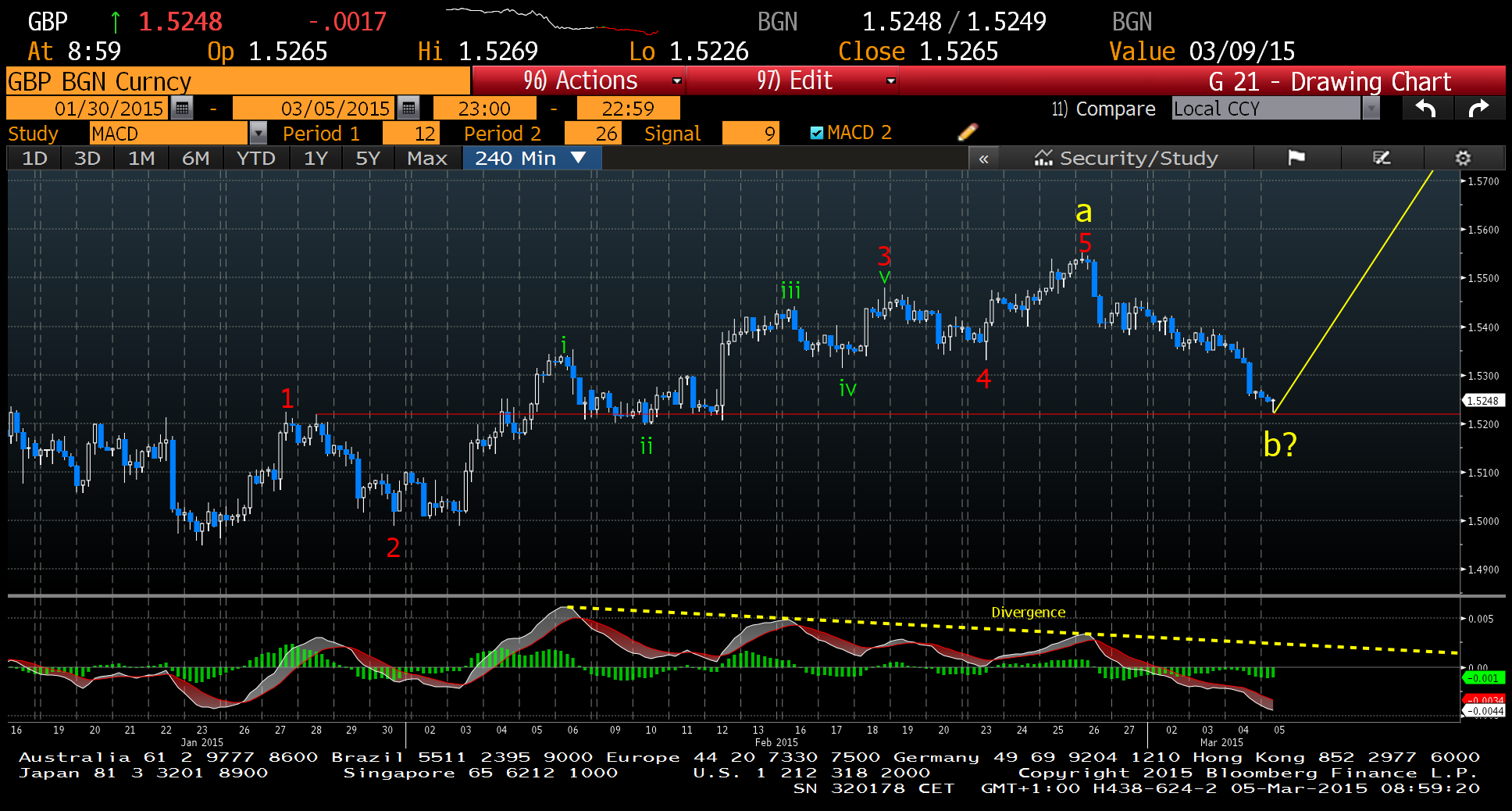 GBP 4 Hour  Source: Bloomberg Charts