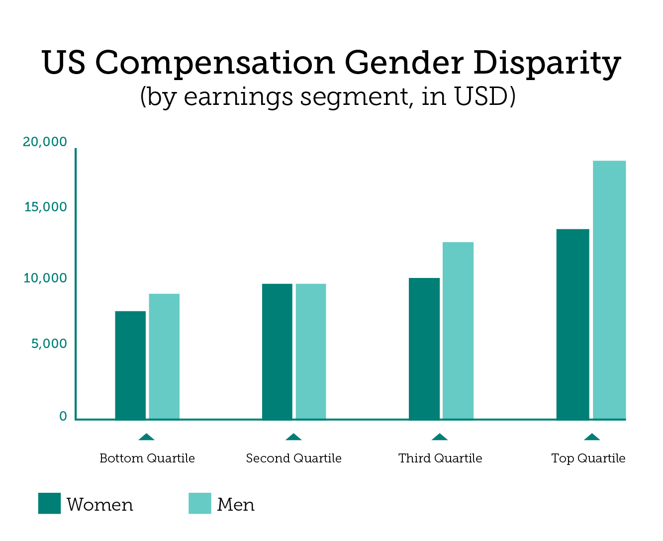 us gender trading finance