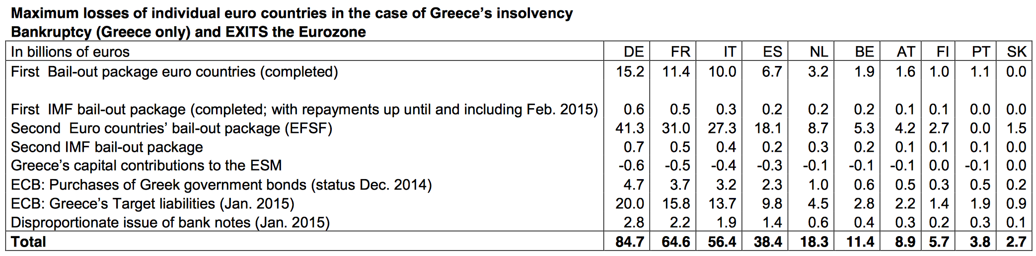 Grexit Costs for European Sovereigns