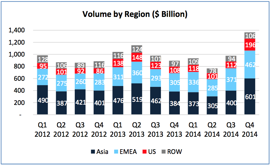 FXCM Trading Volume by Region