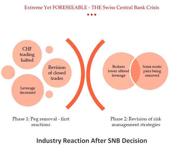 Screenshot Forex Magnates SNB Crisis Special Report
