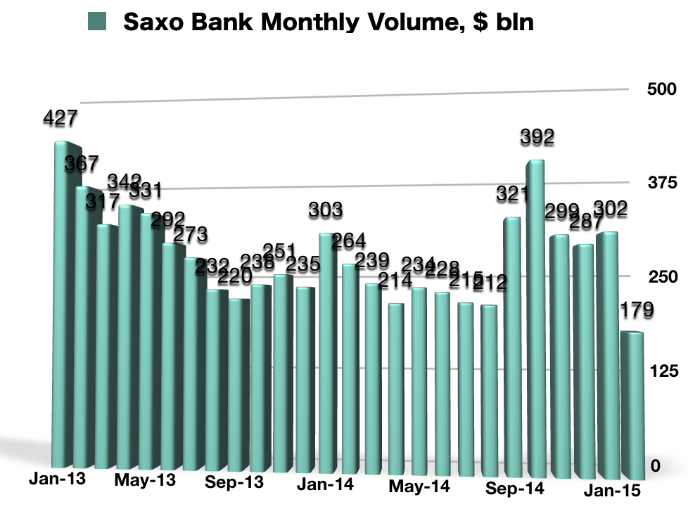 Saxo_Bank_Volumes_2015_Feb