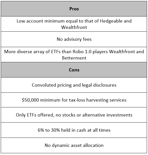 Hedgeable Schwab Pros and Cons
