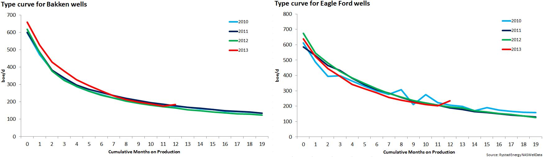 Shale Curves Source: Rystad Energy