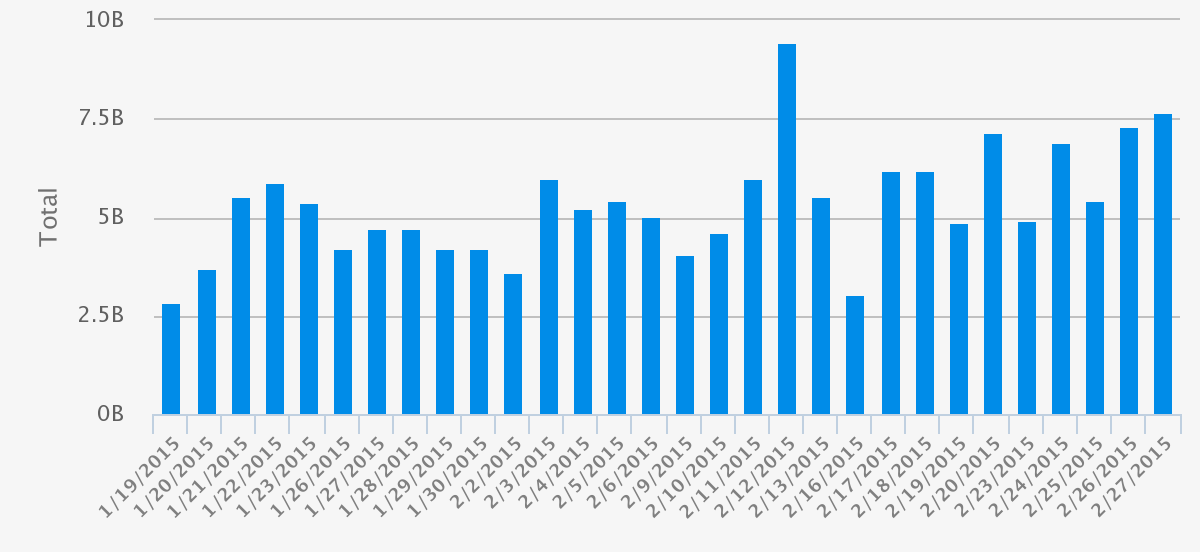 FastMatch Daily Volumes