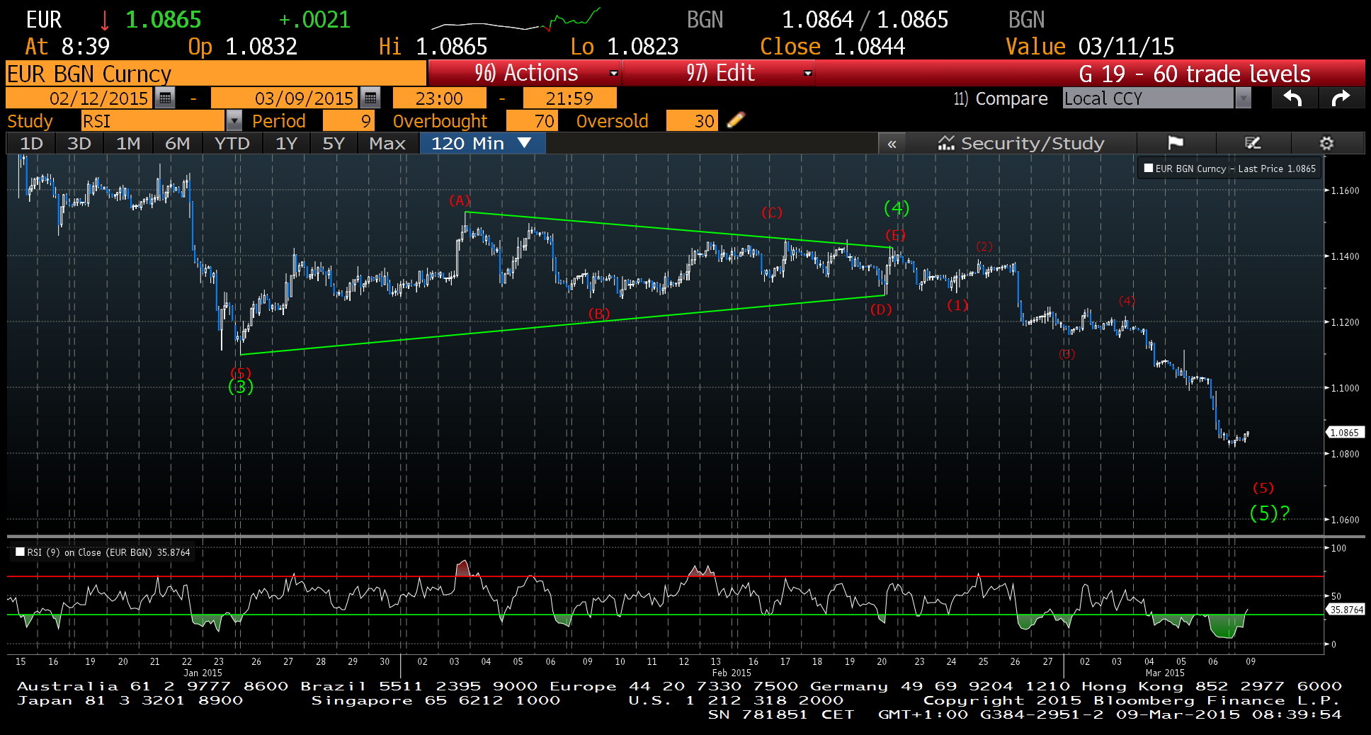 120 mintues EUR/USD Source : Bloomberg Charts