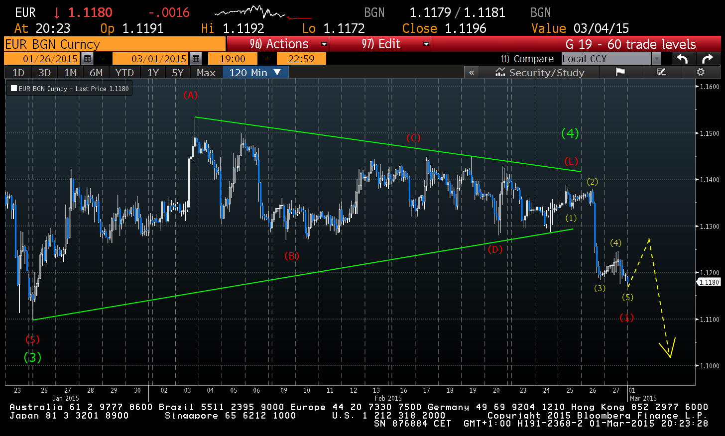 Euro Chart 120 minutes Source: Bloomberg Charts