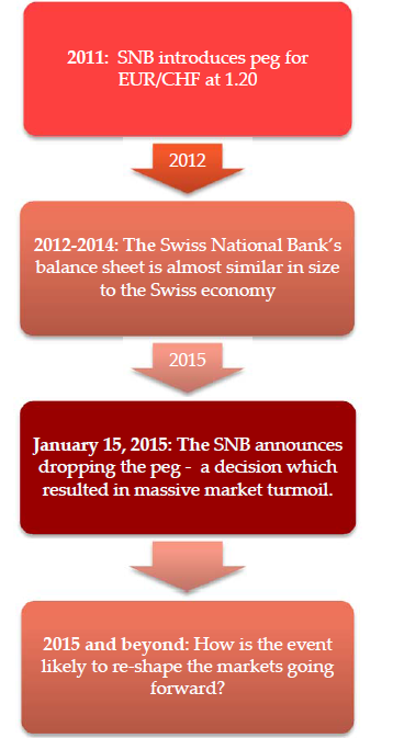Swiss Franc Crisis Forex Report