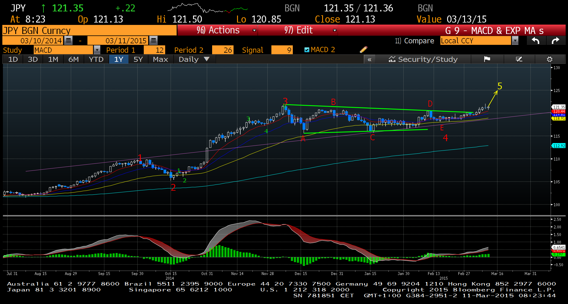 JPY daily Source : Bloomberg Charts