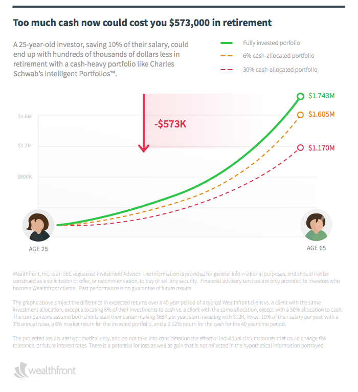 wealthfront schwab performance