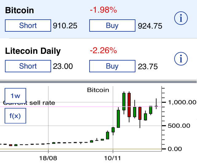 Screenshot of Plus500 mobile platform showing the ability to short BTC and LTC