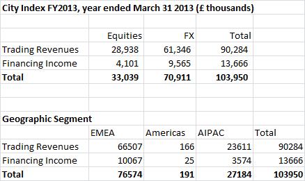 City Index FY 2013 Revenues