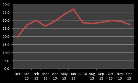 KCG Hotspot Monthly FX ADV ($billions)
