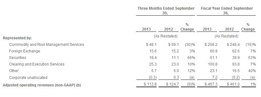 Excerpt from Q3 Results for Fiscal Year ending September 2013 [Source INTL FCStone]