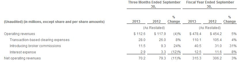 Excerpt of Fiscal Year Ended September 30, and three months ending September 30 [Source: INTL FCStone Q4 2013 Earnings Presentation]