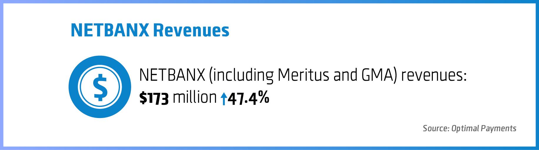 Netbanks-revenues-02