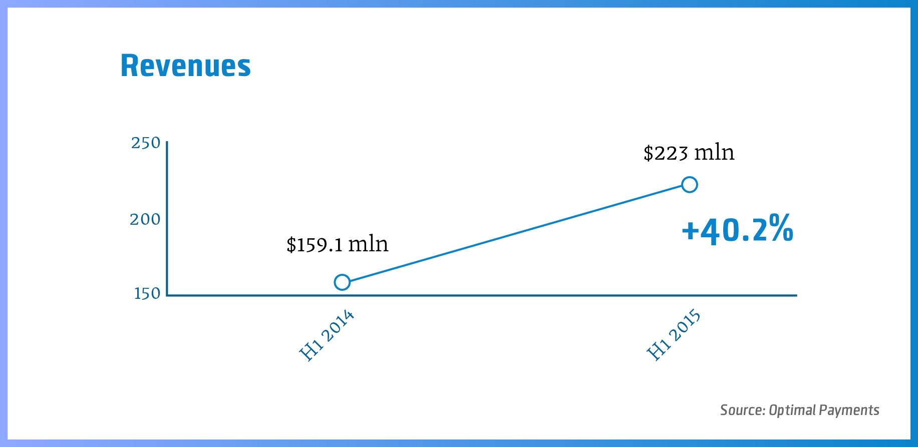 Netbanks-revenues-03