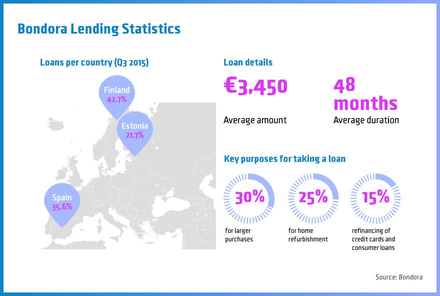 Bondora-Lending-Statistics
