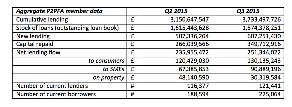 UK P2P lending Q3 stats