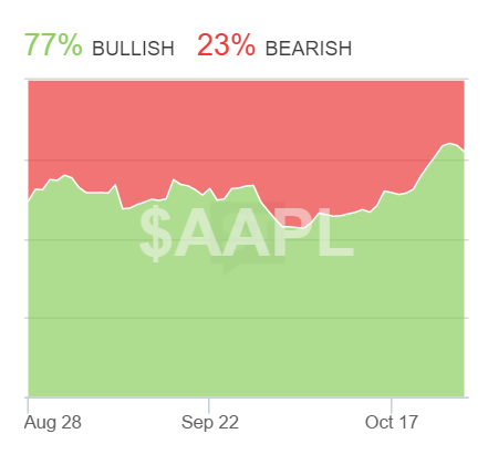 stocktwits aapl sentiment