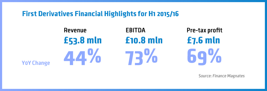 First Derivatives H1 2015/16 highlights