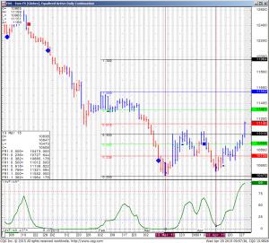 EU6 – Euro FX (Globex), Equalized Daily Active Continuation
