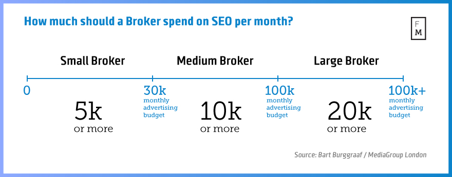How-much-should-a-Broker-spend-on-SEO-per-month-2